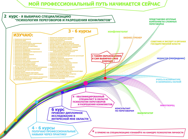 Специализация Психология переговоров и разрешения конфликтов
